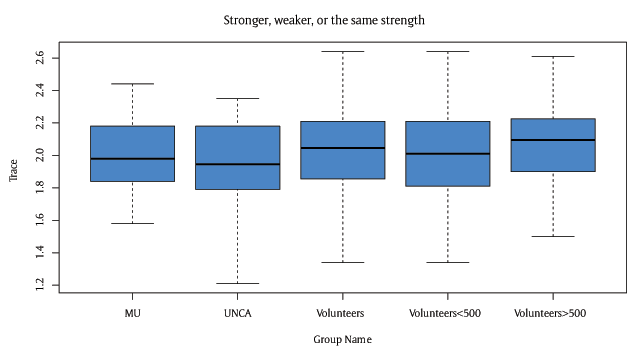 Assessing Citizen Science Participation Skill for Altruism